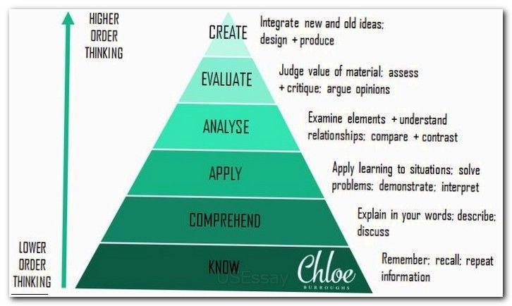Essay Essayuniversity Essay English Writing How To Write Dissertation Introduction Writing A Phd Pr Critical Thinking Critical Thinking Skills Essay Format