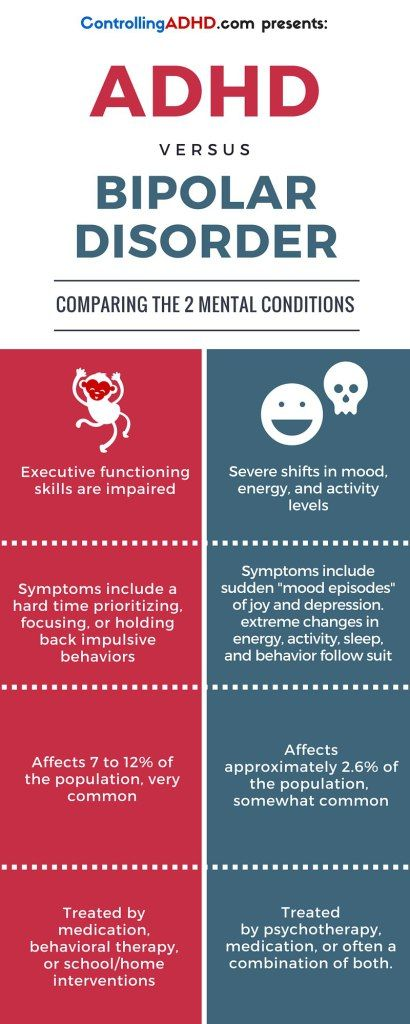 Bipolar disorder and ADHD can make it difficult to get things done and have meaningful relationships. And yet the two mental illnesses are very different from one another. See the key differences in this simple infographic.