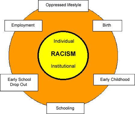 how to promote anti discrimination in schools Discrimination laws for schools have been made to make sure that all students are treated the same way and given the office of the anti-discrimination.