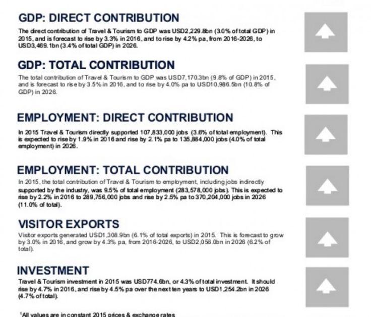 Toţi indicatorii principali cresc, potrivit estimărilor WTTC.