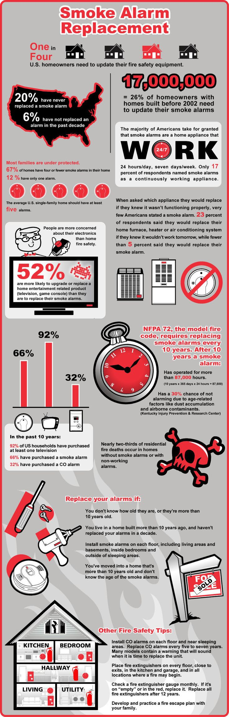 I want you all to be safe, Pinterest people! So use this as motivation to test/install equipment to keep you that way. June is Home Safety Month!