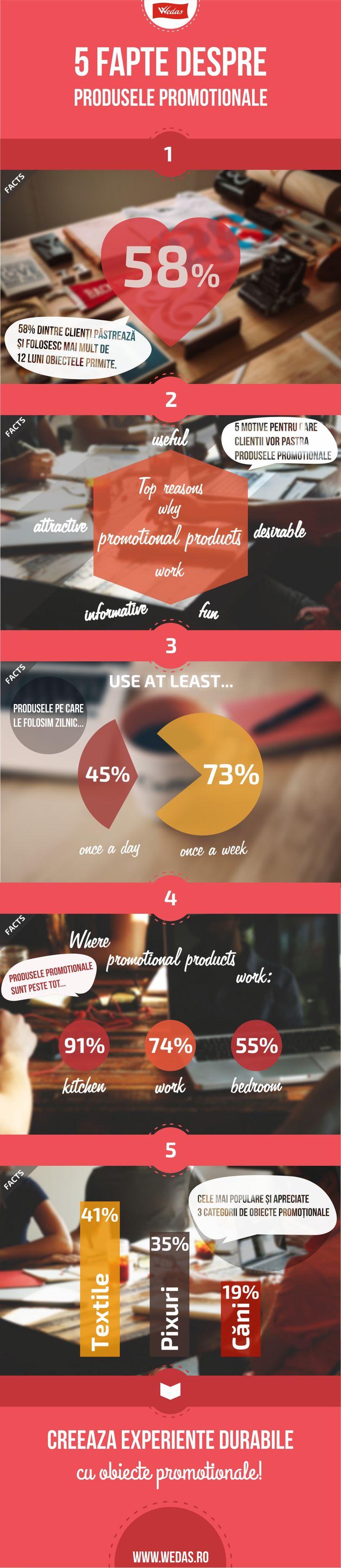 5 fapte despre obiectele promotionale