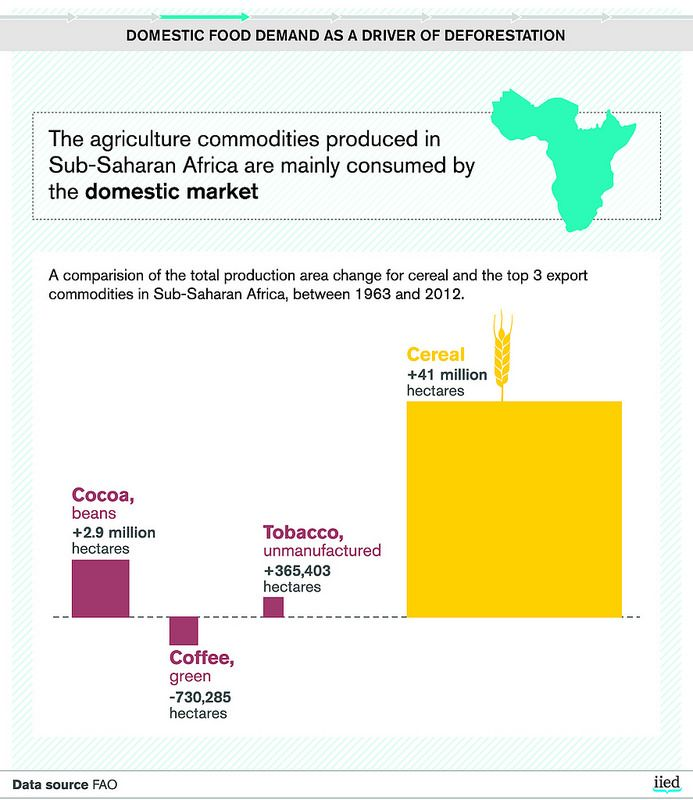 Domestic food demand as a driver of deforestation | by iied.org
