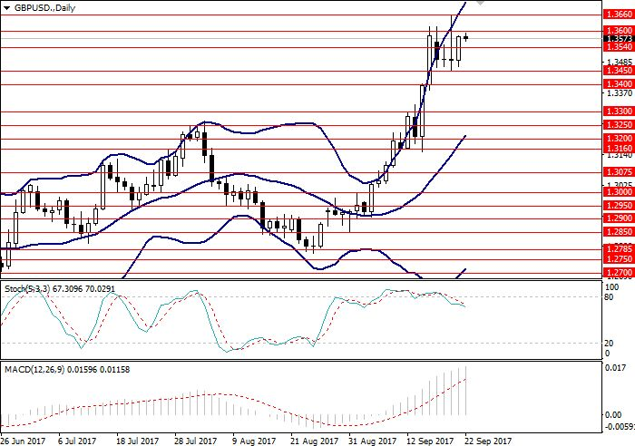 GBP/USD: general review 22 September 2017, 10:15 Free Forex Signals