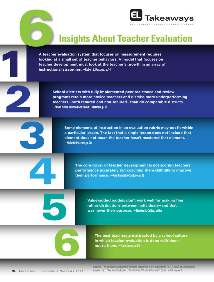 Six Insights About Teacher Evaluations