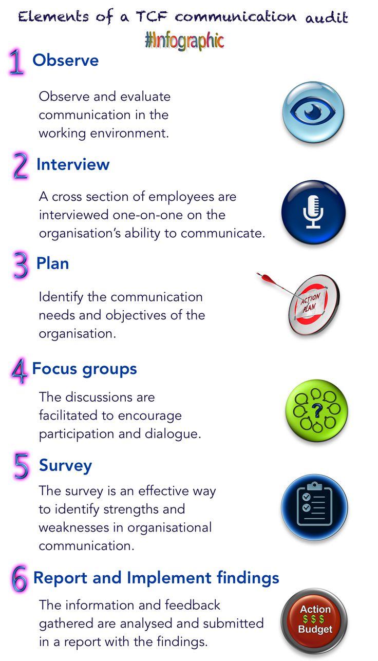 Elements of a TCF communication audit infographic Audit