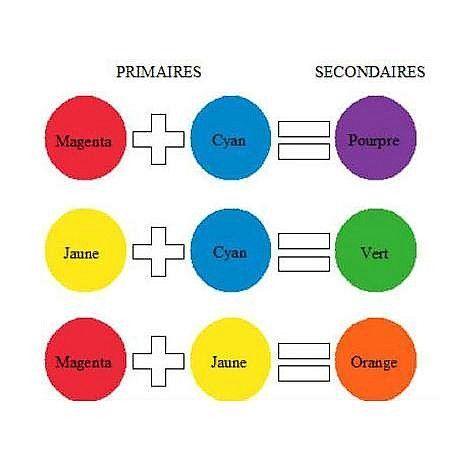 Le m lange des couleurs les couleurs pinterest recherche - Cercle chromatique peinture ...