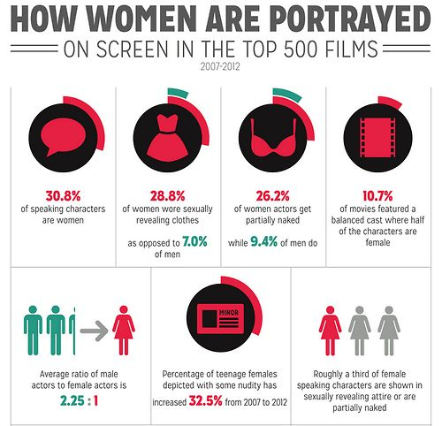 portrayal of women in media essays The depiction of women as objects and emphasis on their sexuality leads not only to the development of respective gender-related biases and stereotypes but also to the discrimination of women working in the media industry (basile, 2004, 182.