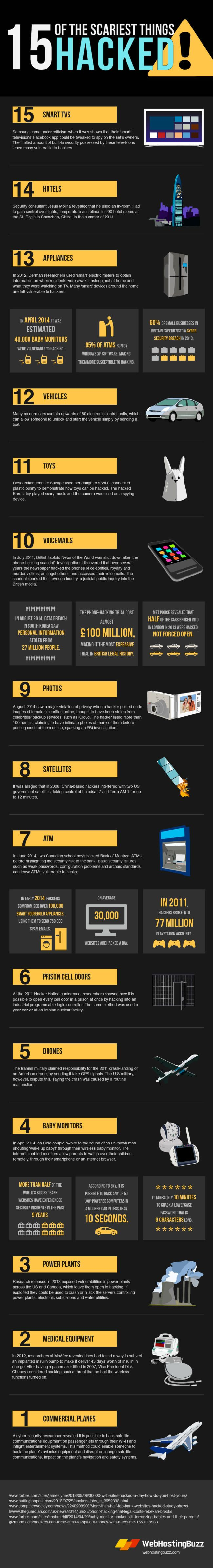 The 15 most hackable and terrifying things (infographic) - Enterprise - | siliconrepublic.com - Ireland's Technology News Service