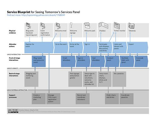 Service blueprint for Service Design panel by bschmove, via Flickr
