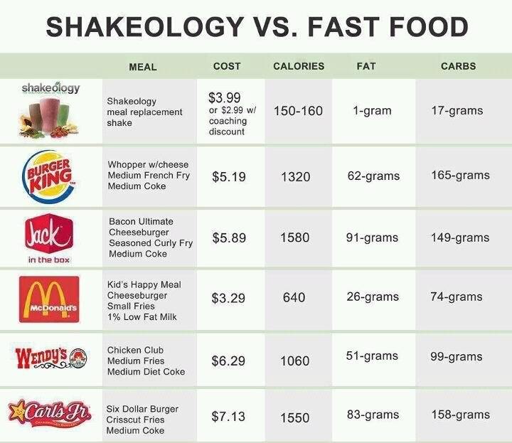 Try it for 30 days, bottom of the bag guarantee at www.myshakeology.com/crissy9843: Super Food, Food Cravings, Junk Food, Healthiest Meals, Beaches Body, Shakeology, Beachbody Coach, Fast Food
