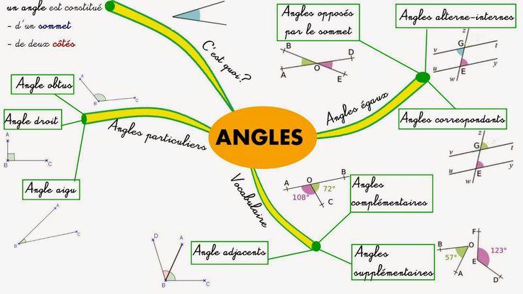 Cours de Mathématiques en Mandala/Carte mentale: Angles: carte mentale