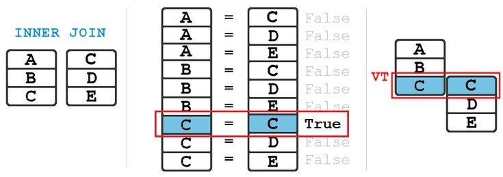 Łączenie tabel sql - wszystkie metody, przykłady. Zapytania do wielu tabel sql, łączenie wewnętrzne INNER JOIN, zewnętrzne LEFT, RIGHT i FULL OUTER JOIN.