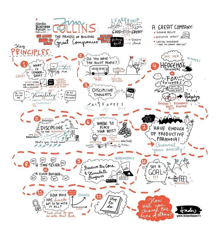 Sketchnotes on Jim Collins' presentation at the #NBForum2014
