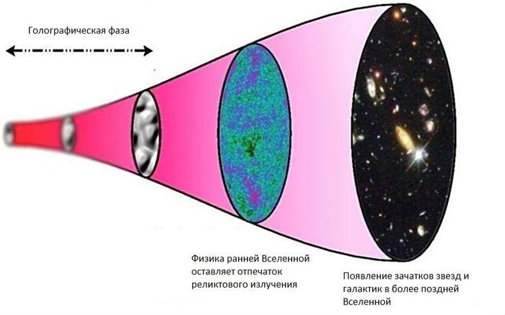 Обнаружено первое доказательство в пользу голографической модели Вселенной - новейшие исследования человечества и общества на Hi-News.ru
