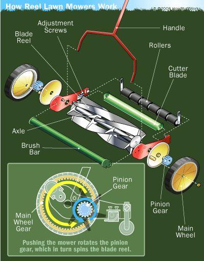 Reel Mower Parts - HowStuffWorks