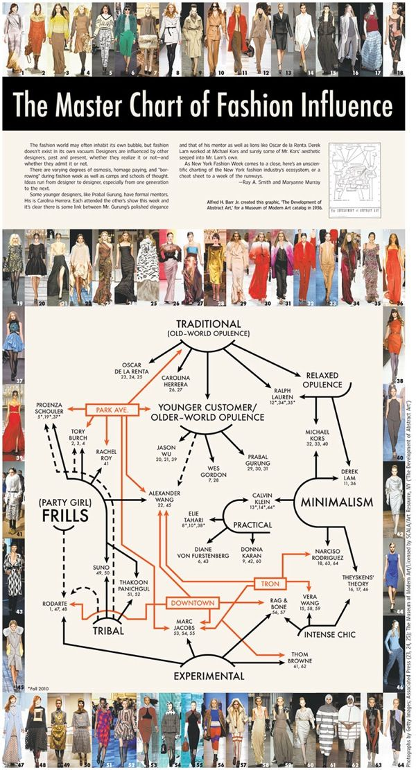 Awesome Infographic: The Master Chart of Fashion Influence