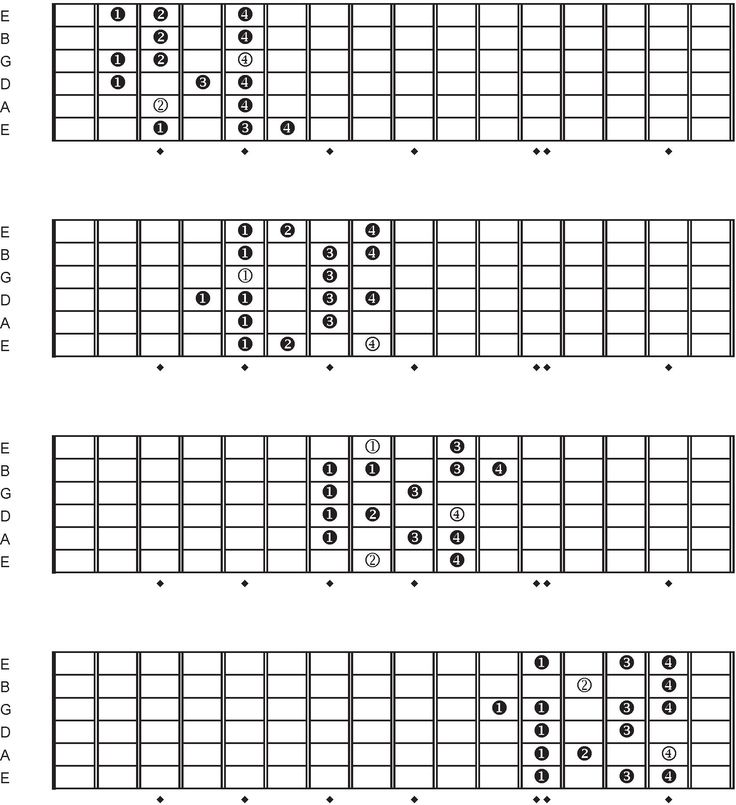 11 best images about guitar scales on pinterest spanish home and keys. Black Bedroom Furniture Sets. Home Design Ideas