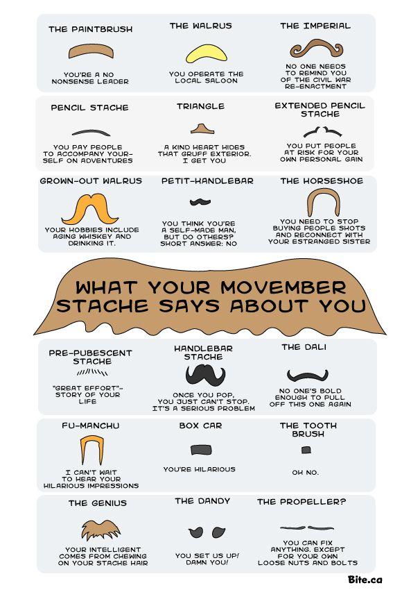 What your moustache says about you. #movember Make a difference! Be sure to visit and LIKE our Facebook page at https://www.facebook.com/drmurraymovember
