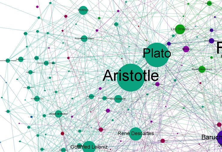 Graphing the history of philosophy