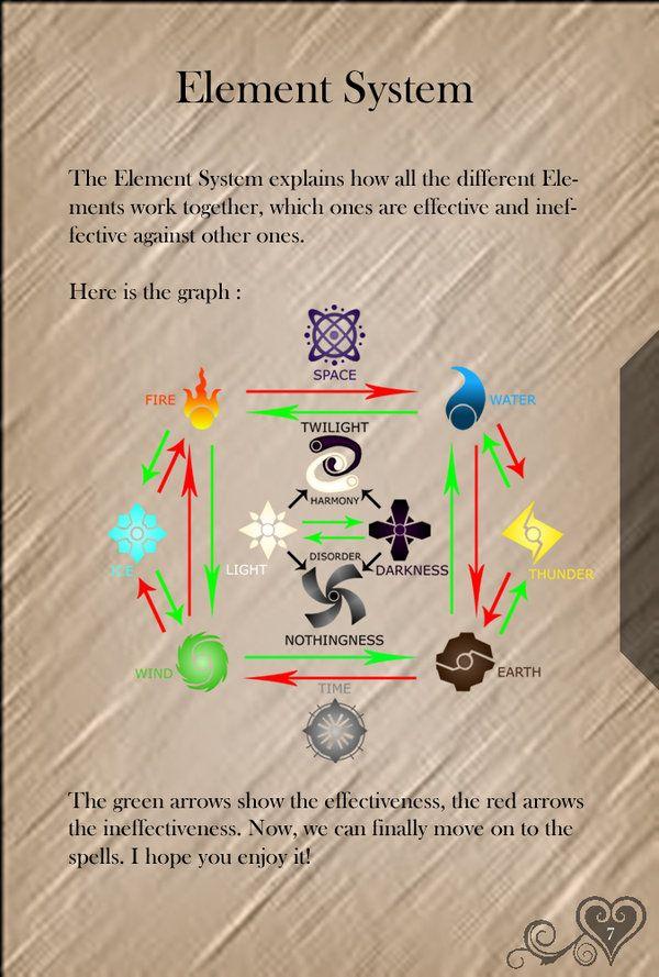 KHSB Page 7 - Element System - by WeapondesignerDawe on deviantART
