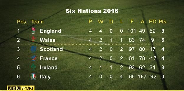 Six Nations table  English rugby enjoyed an immediate reward for its investment in Eddie Jones last night as his team were crowned RBS Six Nations champions for the first time since 2011. England became the first team to win the tournament with one round of matches remaining after Scotland defeated France 29-18 at Murrayfield. They head to Paris with a chance to complete their first grand slam since 2003 on Saturday night, which would trigger a £600,000 bonus for the squad.