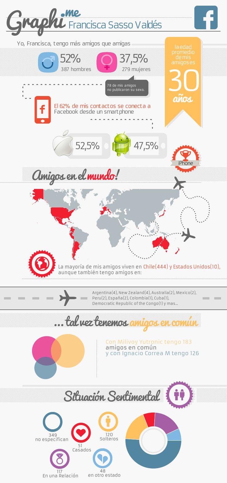 Graphi.me - Francisca Sasso Valdés #infografía