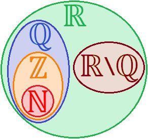 clasificación de los números reales: racionales, irracionales, enteros y naturales