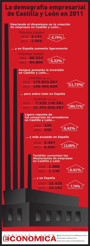 Demografía empresarial de Castilla y León en 2011.