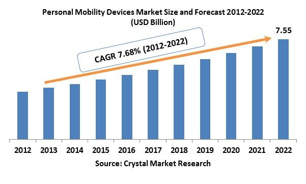 In 2012, the global personal mobility devices market was evaluated around USD 3.60 billion and is expected to reach approximately USD 7.55 billion by 2022 while registering itself at a compound annual growth rate (CAGR) of 7.68% over the forecast period