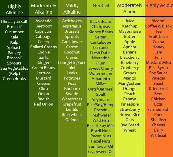 9+ Diet Chart – Examples in Word, PDF