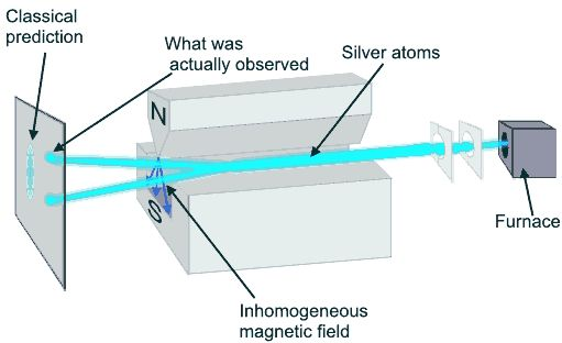 Atoms in magnetic fields