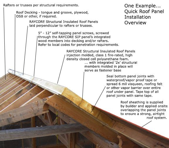 Raycore Insulated Roof Panel Installation Ray Core Sips Roof Sheathing Roof Insulation Roof Panels