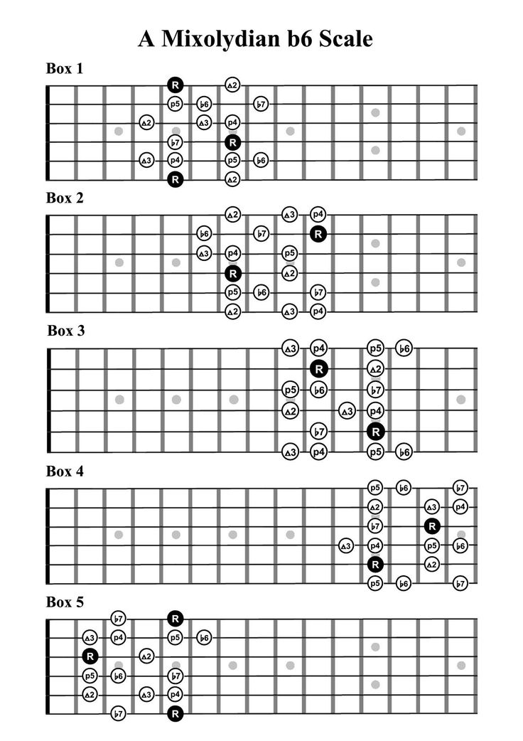 A2 Chord On Guitar Image collections - basic guitar chords finger ...