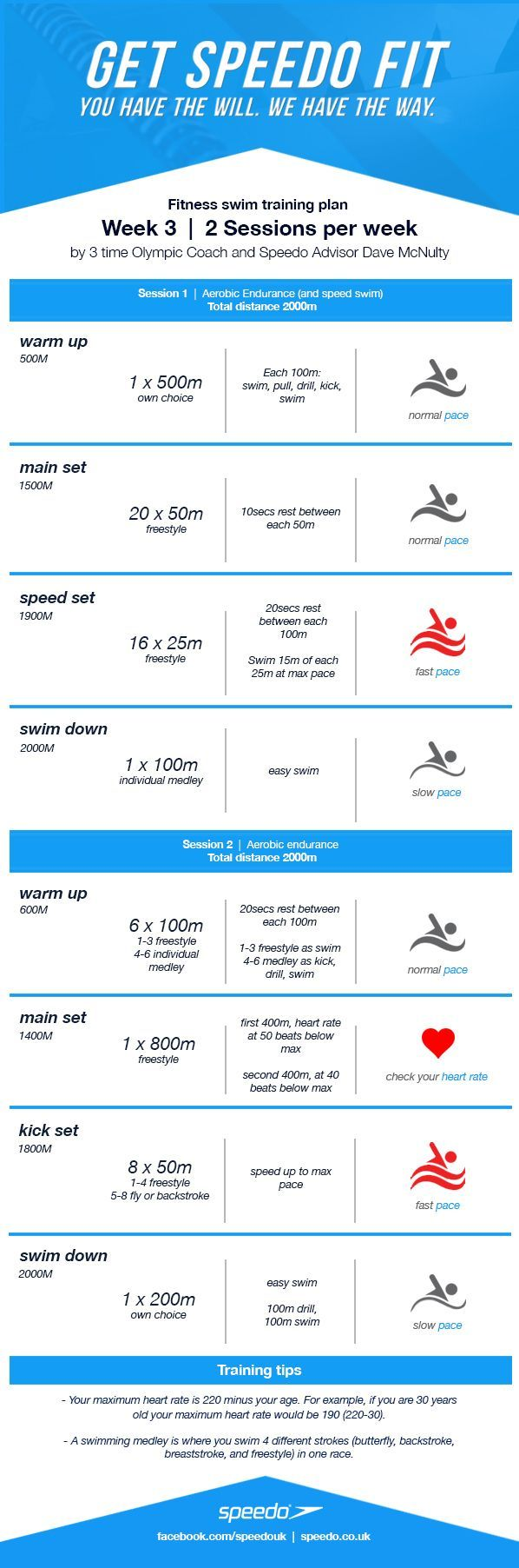 """""""This week's swim training plan focuses on Aerobic Endurance. After having completed the previous two week's you should now be starting to feel the benefit..."""""""