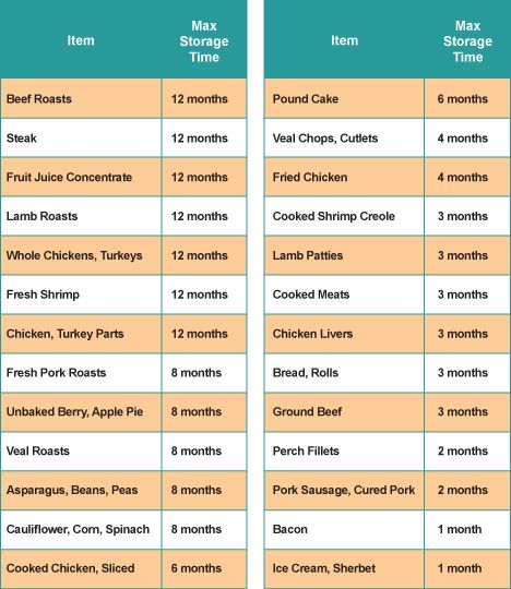 Food Safety Charts