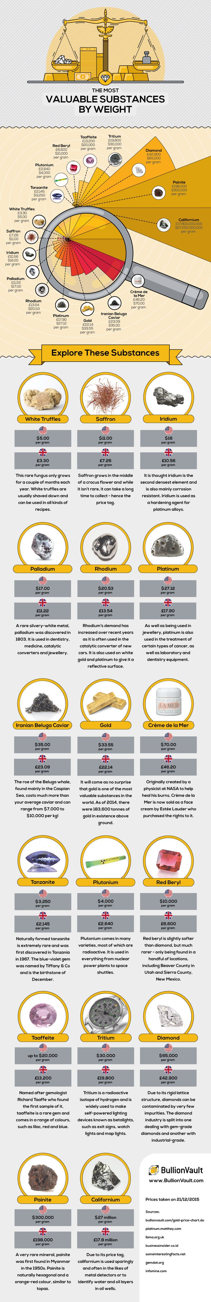 The Most Valuable Substances by Weight #Infographic