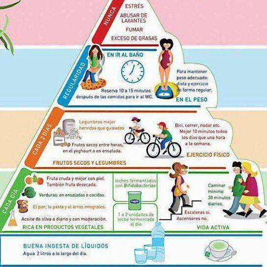 #wellness #digestión #rubenentrenador #nutrición #adelgazar #entrenador #personal # trainer #valencia #madrid #barcelona