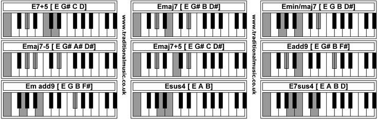 Piano piano chords names : Piano : piano chords names Piano Chords along with Piano Chords ...