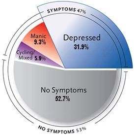Medication for bipolar depression is critical because bipolar depression occurs 3 times more often than bipolar mania.