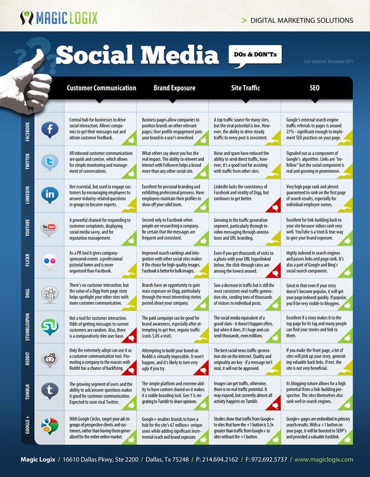 Social Media Do's and Dont's #socialmedia #traffic #seo #brandexposure #customersatisfatcion