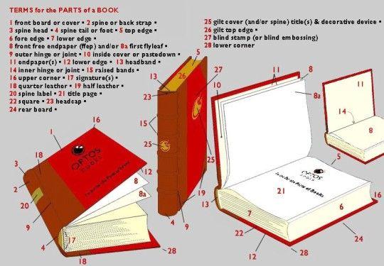 67 best images about diy book binding on pinterest. Black Bedroom Furniture Sets. Home Design Ideas