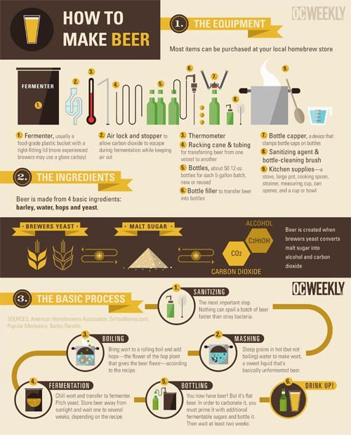 How To Make Beer infographic #beer #homebrew