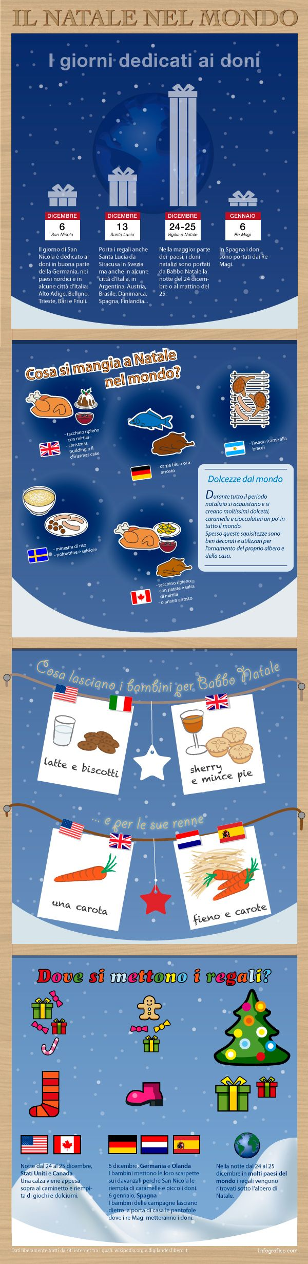 Il Natale nel mondo - Do you fancy an infographic? If you want your own please visit http://www.linfografico.com/prezzi/ Vuoi realizzare un'infografica tutta tua? Visita http://www.linfografico.com/prezzi/