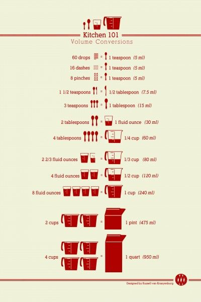 Kitchen 101 - Volume Conversion Chart - a giveaway from @Russell Sese van Kraayenburg