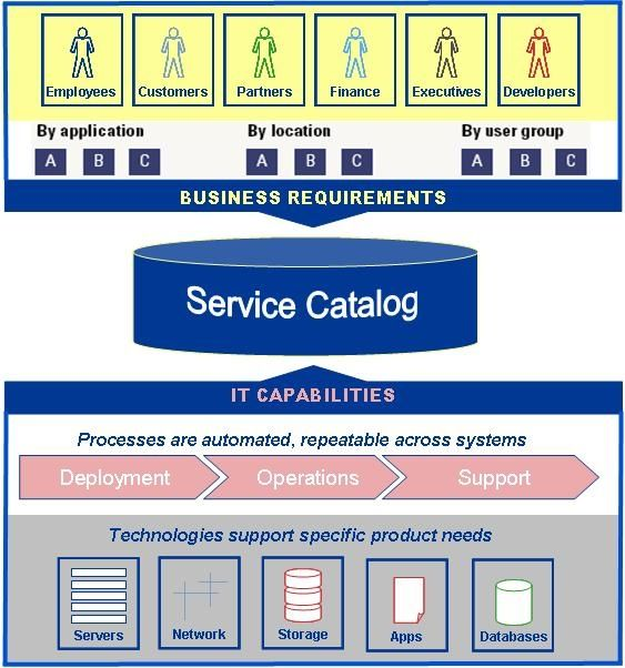 15 best images about itil service tree on pinterest for It service catalogue template