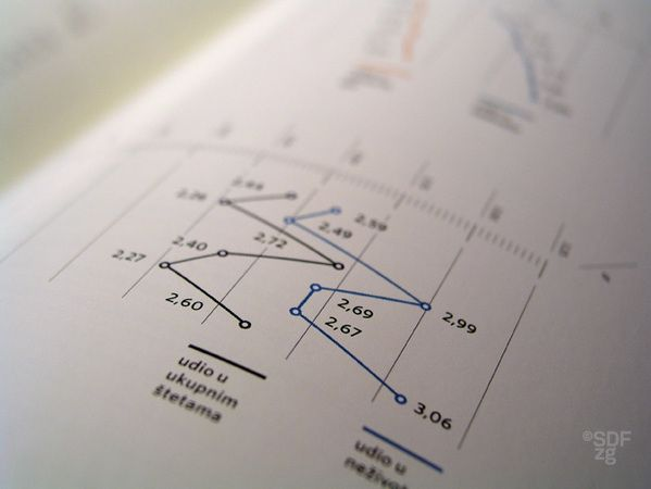 Croatian Insurance Market Annual Report by Sensus Design Factory Zagreb , via Behance