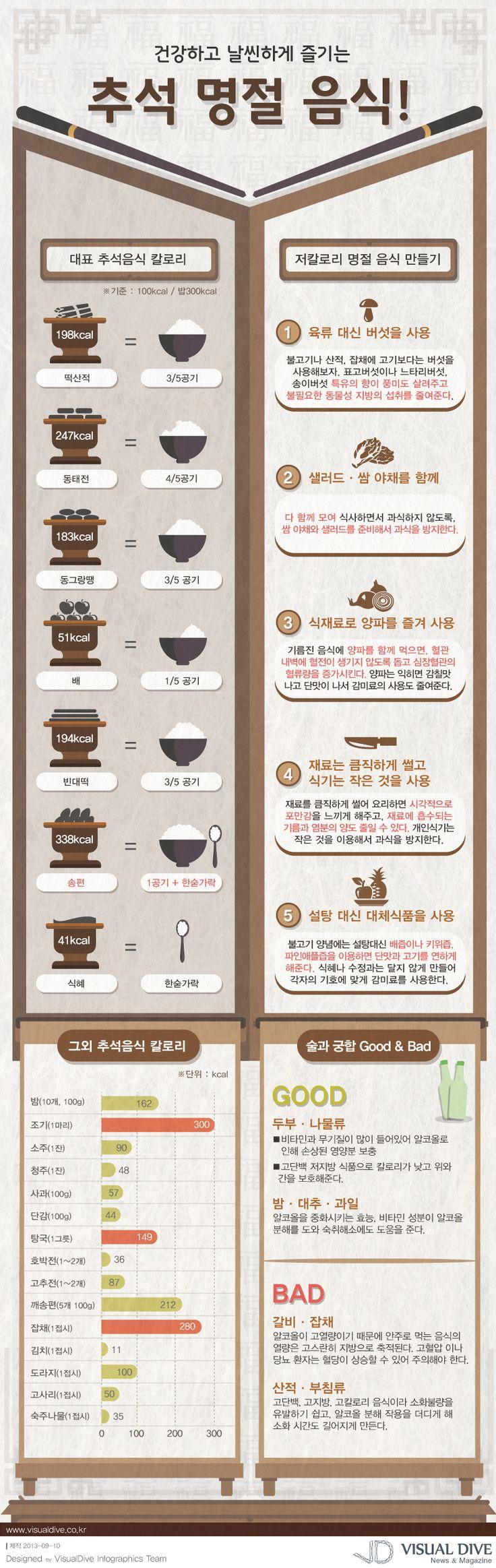 """[인포그래픽] 송편, 잡채 등 고칼로리 추석 음식...칼로리를 줄이려면? #kcal / #Infographic"""" ⓒ 비주얼다이브 무단 복사·전재·재배포 금지"""