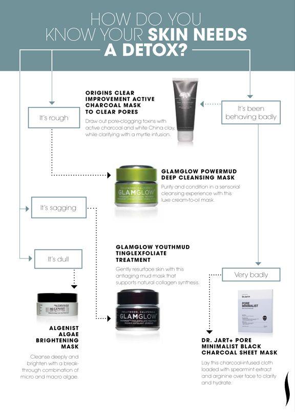 How do you know your skin needs a detox? #Sephora #Skinstant #skincare #masks