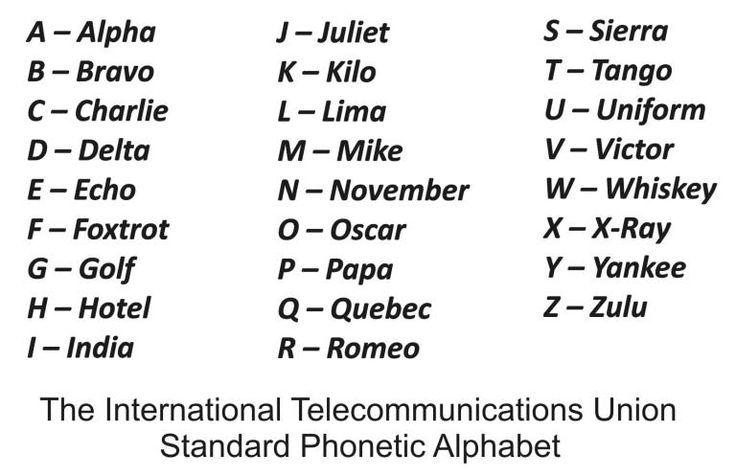 Military Alphabet Chart 7 Phonetic Alphabet Alphabet Military Alphabet